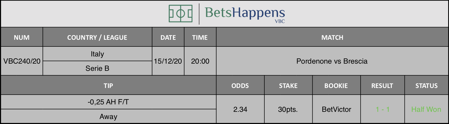 Results of our tip for the Pordenone vs Brescia match where -0,25 AH F/T Away is recommended.