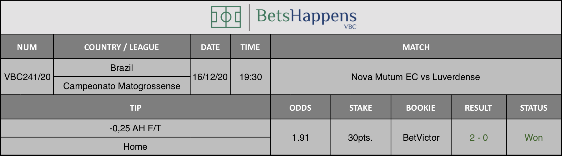 Results of our tip for the Nova Mutum EC vs Luverdense match where -0,25 AH F/T Home is recommended.