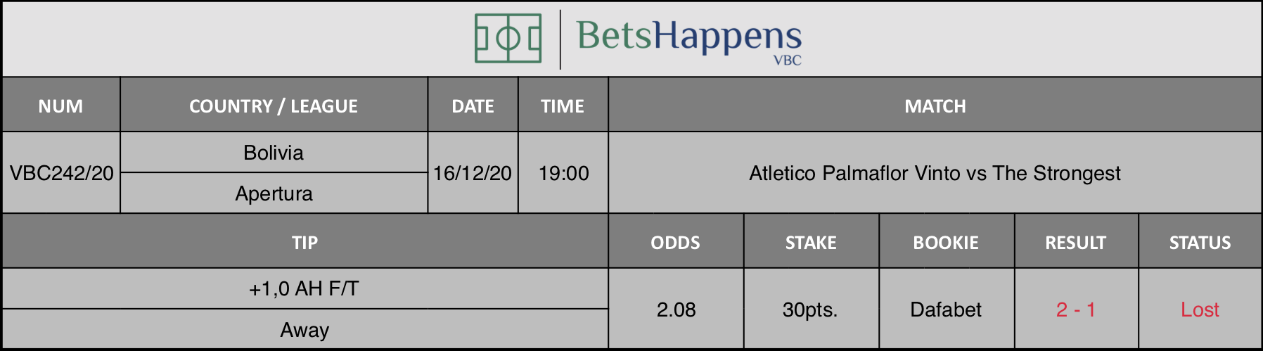 Results of our tip for the Atletico Palmaflor Vinto vs Strongest match where +1,0 AH F/T Away is recommended.