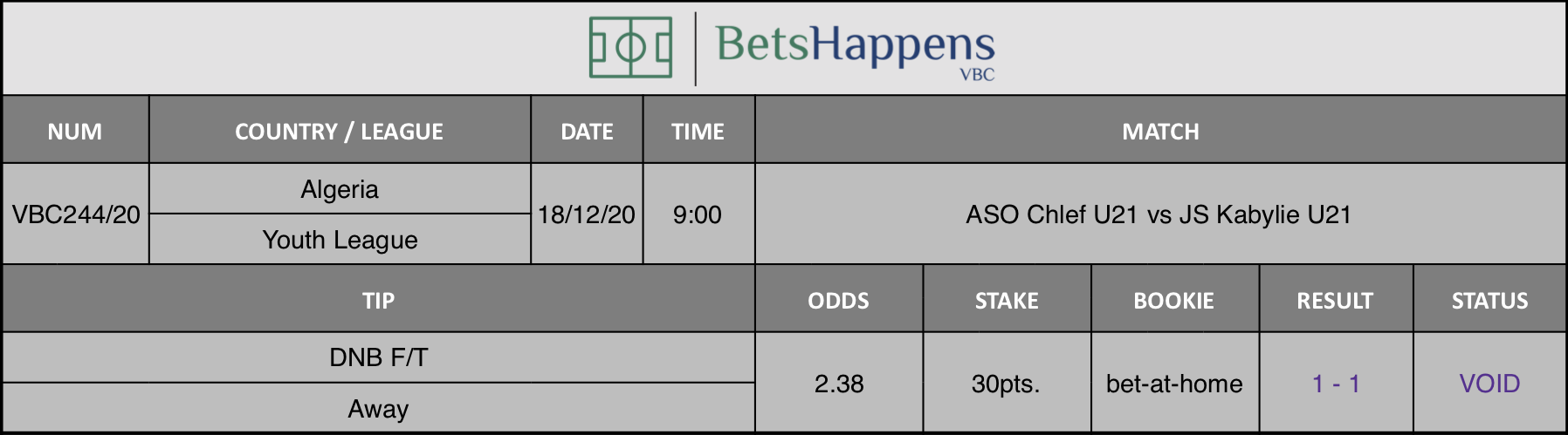Results of our tip for the ASO Chlef U21 vs JS Kabylie U21 match where DNB F/T Away is recommended.