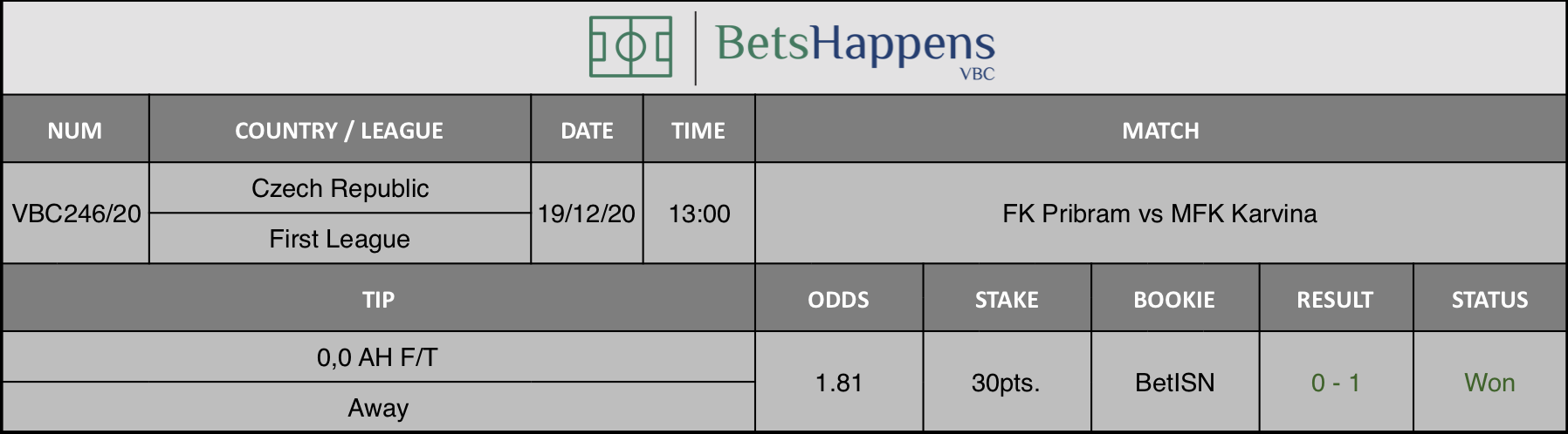 Results of our tip for the FK Pribram vs MFK Karvina match where 0,0 AH F/T  Away is recommended.