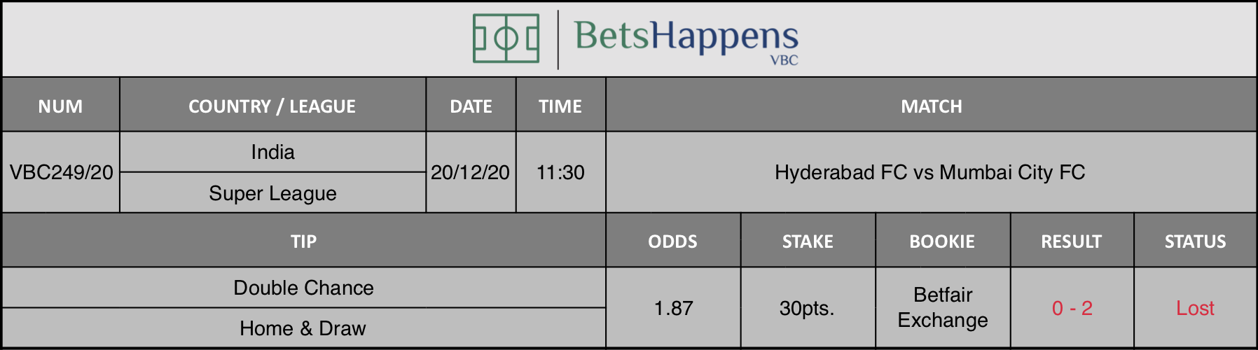 Results of our tip for the Hyderabad FC vs Mumbai City FC match where Double Chance Home & Draw is recommended.
