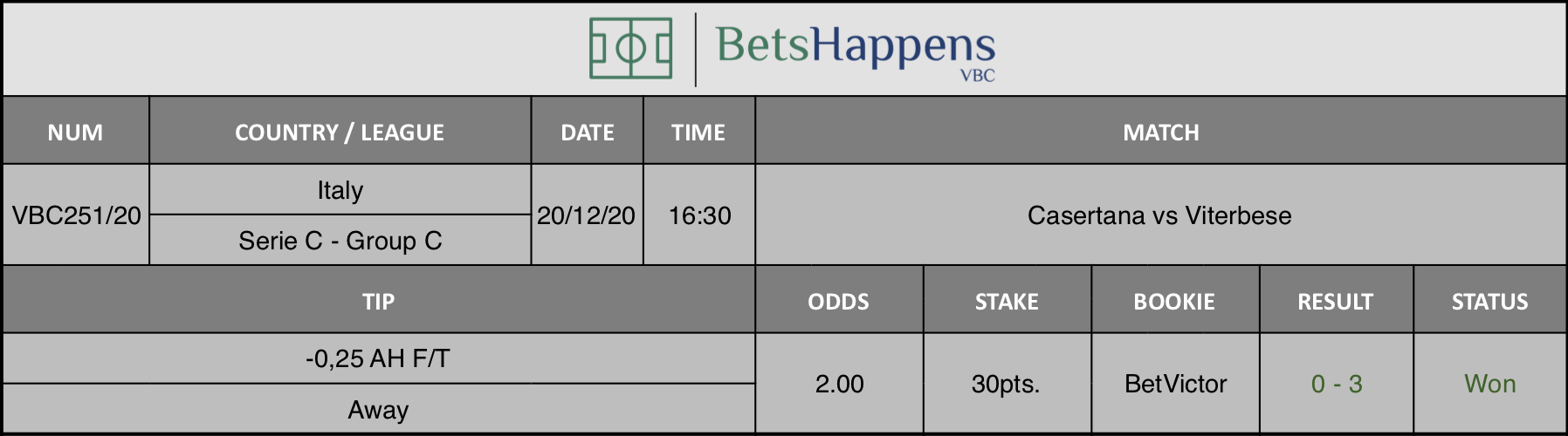 Results of our tip for the Casertana vs Viterbese match where -0,25 AH F/T Away is recommended.