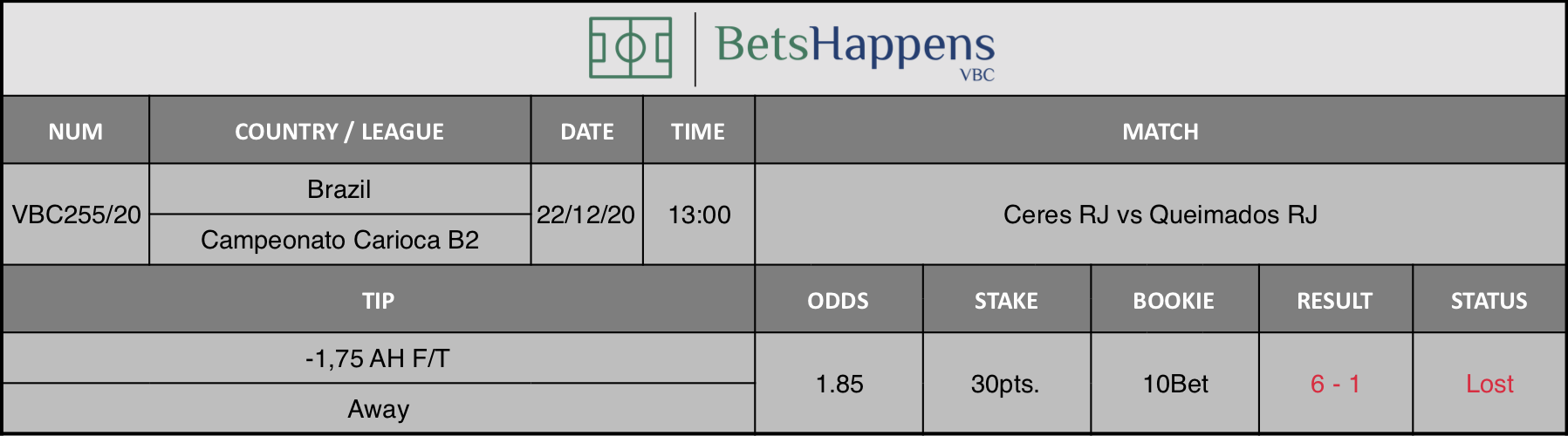 Results of our tip for the Ceres RJ vs Queimados RJ match where -1,75 AH F/T Away is recommended.