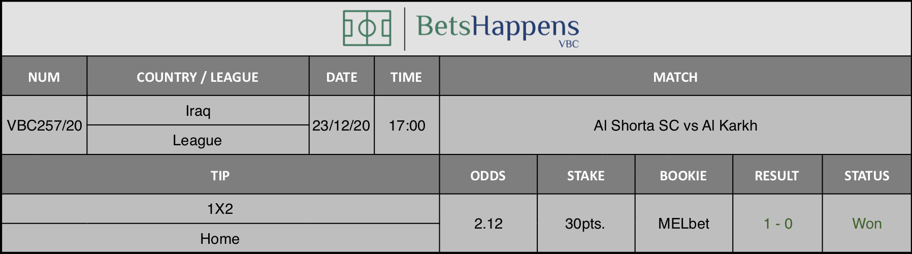 Results of our tip for the Al Shorta SC vs Al Karkh match where 1X2 F/T Home is recommended.