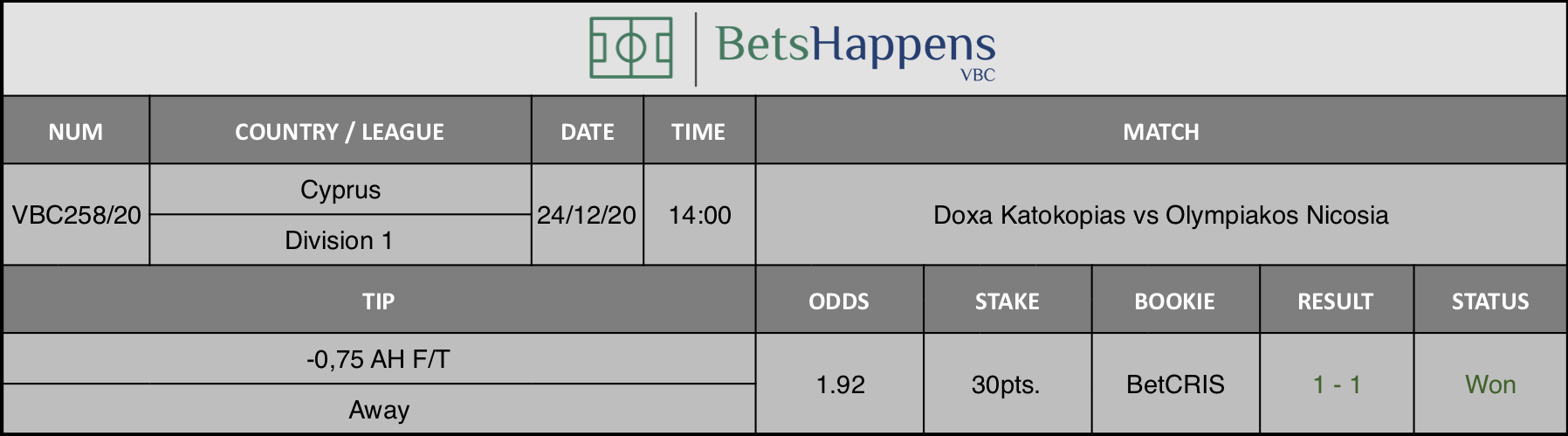 Results of our tip for the Doxa Katokopias vs Olympiakos Nicosia match where -0,75 AH F/T Away is recommended.