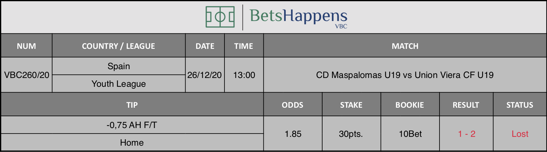 Results of our tip for the CD Maspalomas U19 vs Union Viera CF U19 match where -0,75 AH F/T Home is recommended.