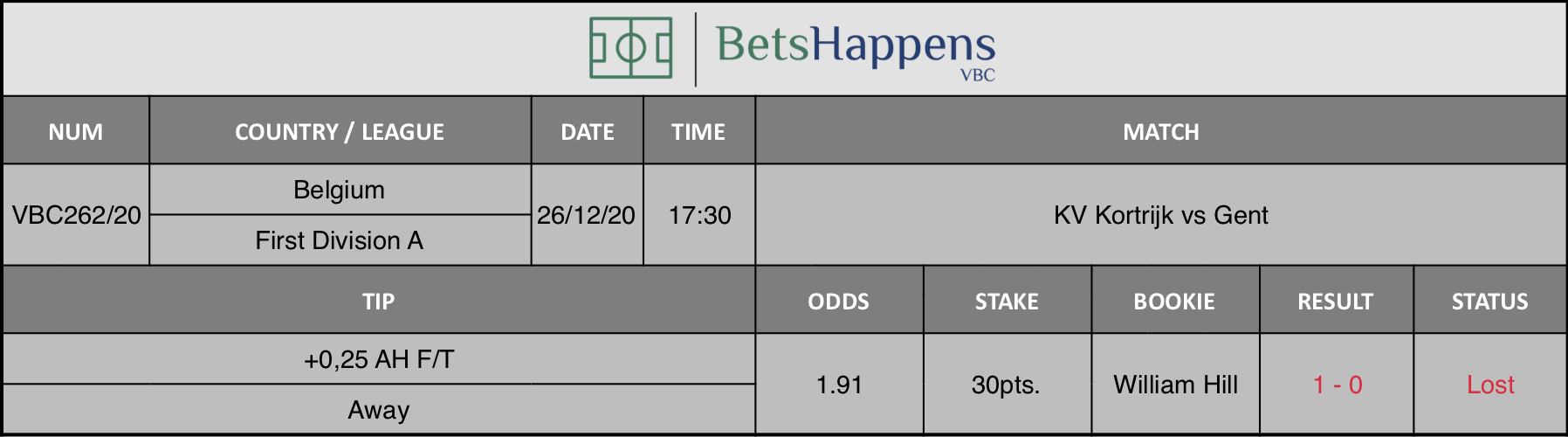 Results of our tip for the KV Kortrijk vs Gent match where +0,25 AH F/T Away is recommended.