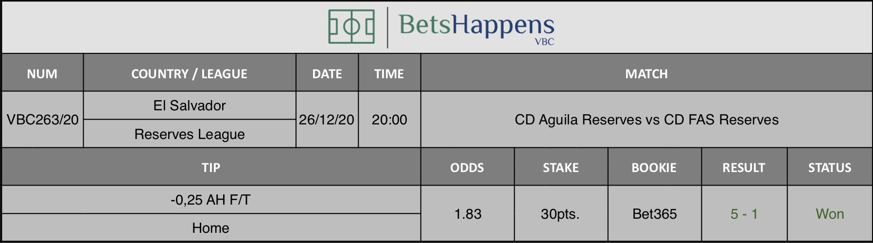 Results of our tip for the CD Aguila Reserves vs CD FAS Reserves match where -0,25 AH F/T Home is recommended.