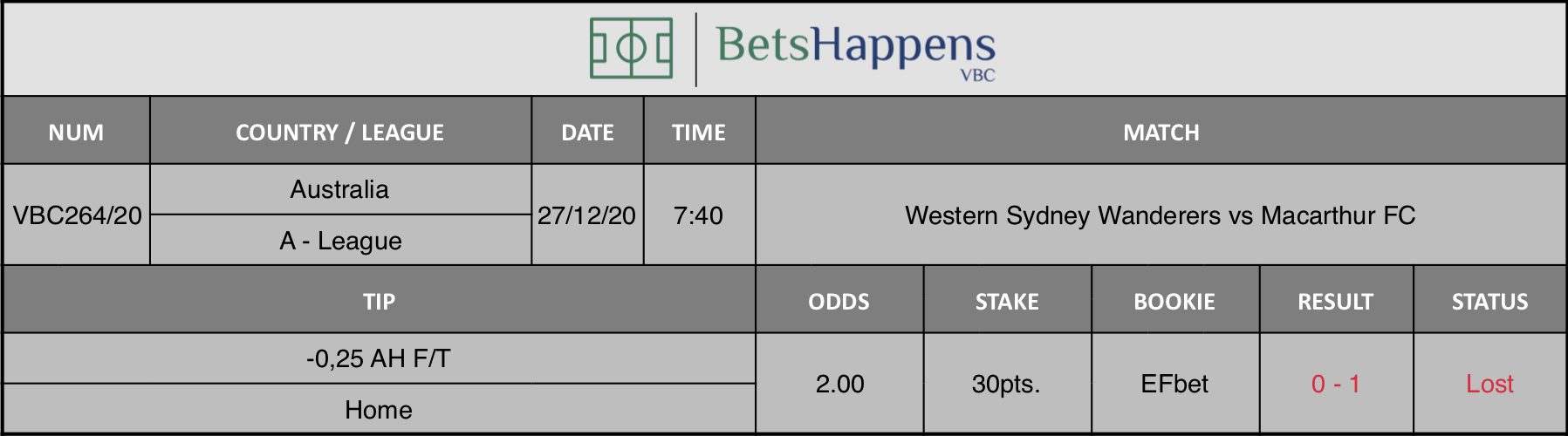 Results of our tip for the Western Sydney Wanderers vs Macarthur FC match where -0,25 AH F/T Home is recommended.