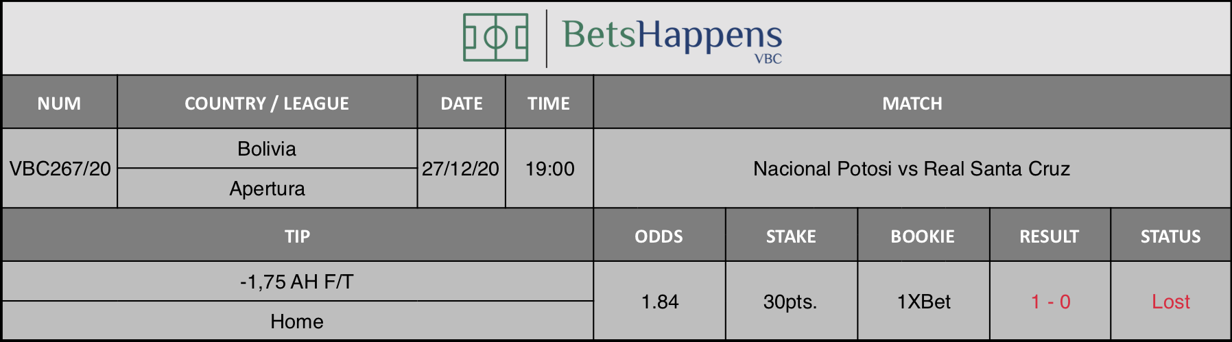 Results of our tip for the Nacional Potosi vs Real Santa Cruz match where -1,75 AH F/T Home is recommended.