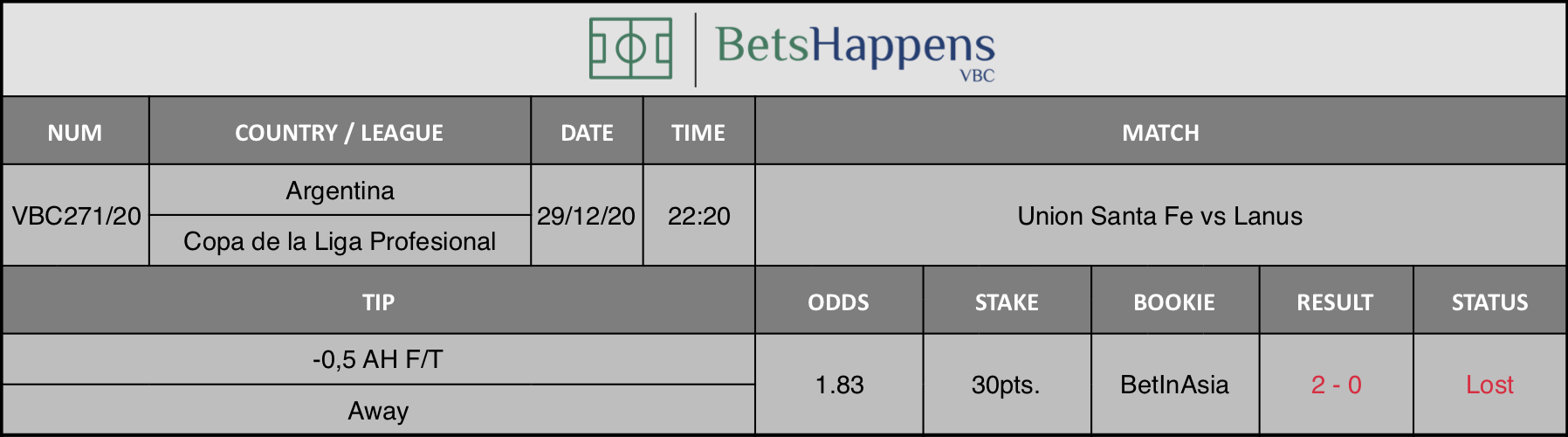 Results of our tip for the Union Santa Fe vs Lanus match where -0,5 AH F/T Away is recommended.