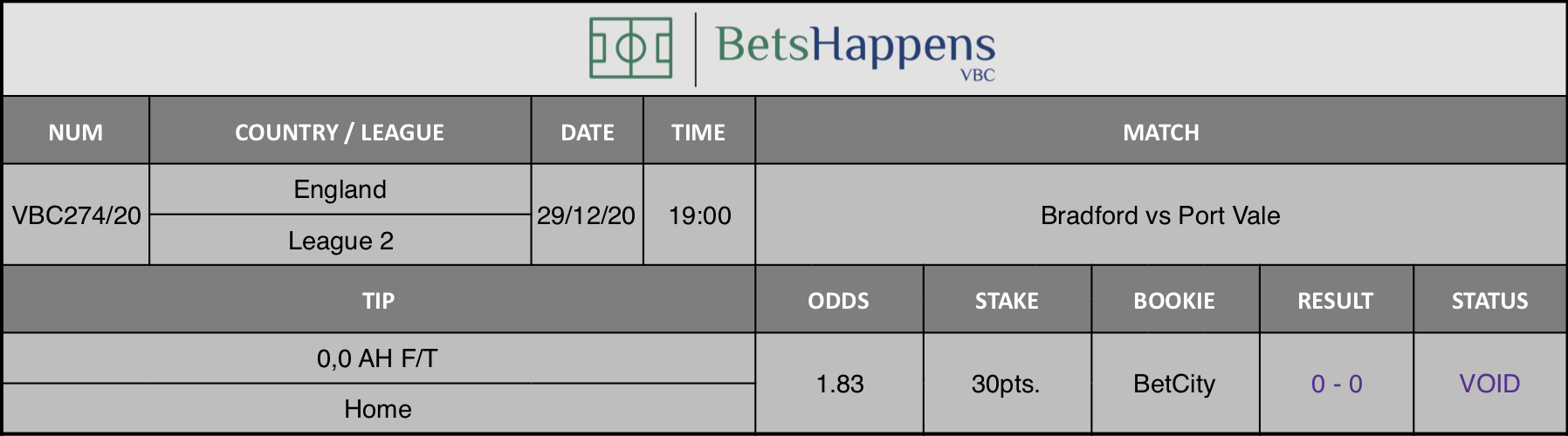 Results of our tip for the Bradford vs Port Vale match where 0,0 AH F/T  Home is recommended.