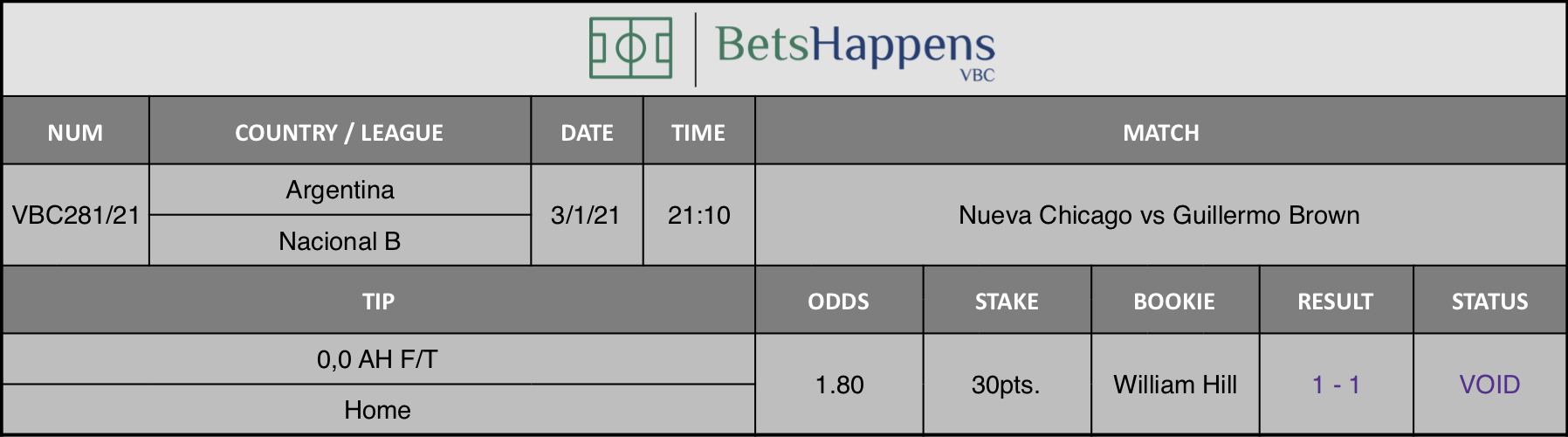 Results of our tip for the Nueva Chicago vs Guillermo Brown match where 0,0 AH F/T  Home is recommended.