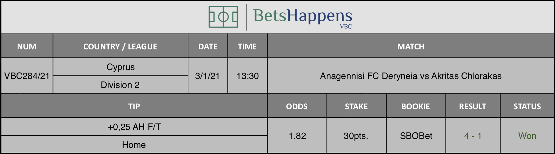 Results of our tip for the Anagennisi FC Deryneia vs Akritas Chlorakas match where +0,25 AH F/T  Home is recommended.