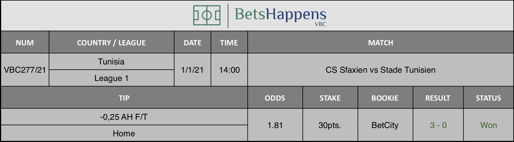 Results of our tip for the CS Sfaxien vs Stade Tunisien match where -0,25 AH F/T Home is recommended.
