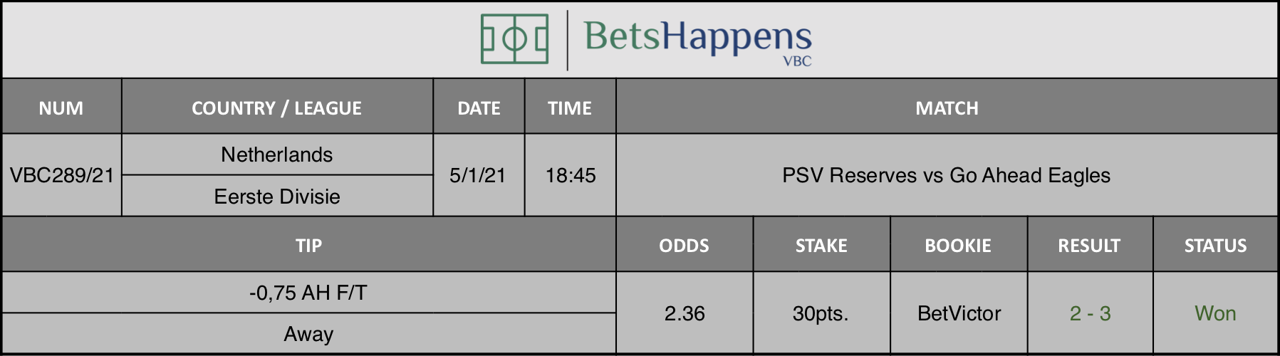 Results of our tip for the PSV Reserves vs Go Ahead Eagles match where -0,75 AH F/T Away is recommended.