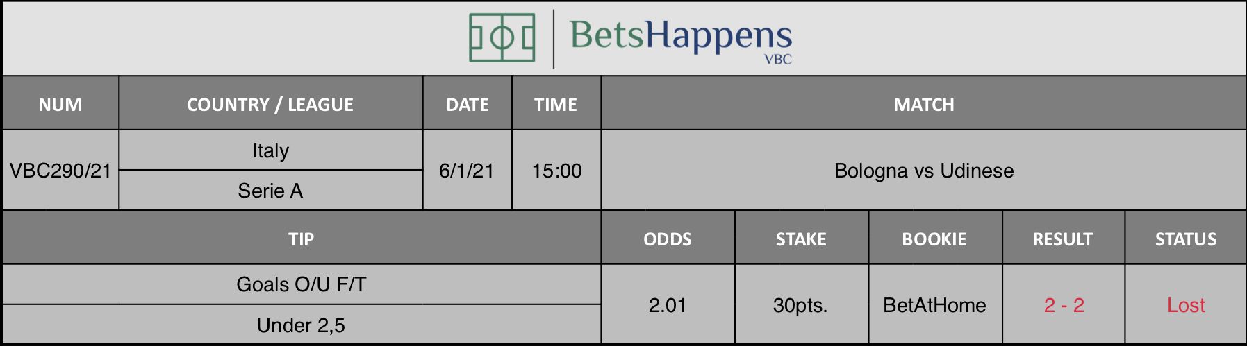Results of our tip for the Bologna vs Udinese match where Goals O/U F/T Under 2,5 is recommended.