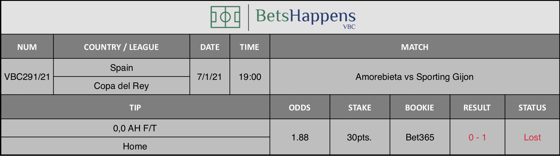 Results of our tip for the Amorebieta vs Sporting Gijon  match where 0,0 AH F/T  Home is recommended
