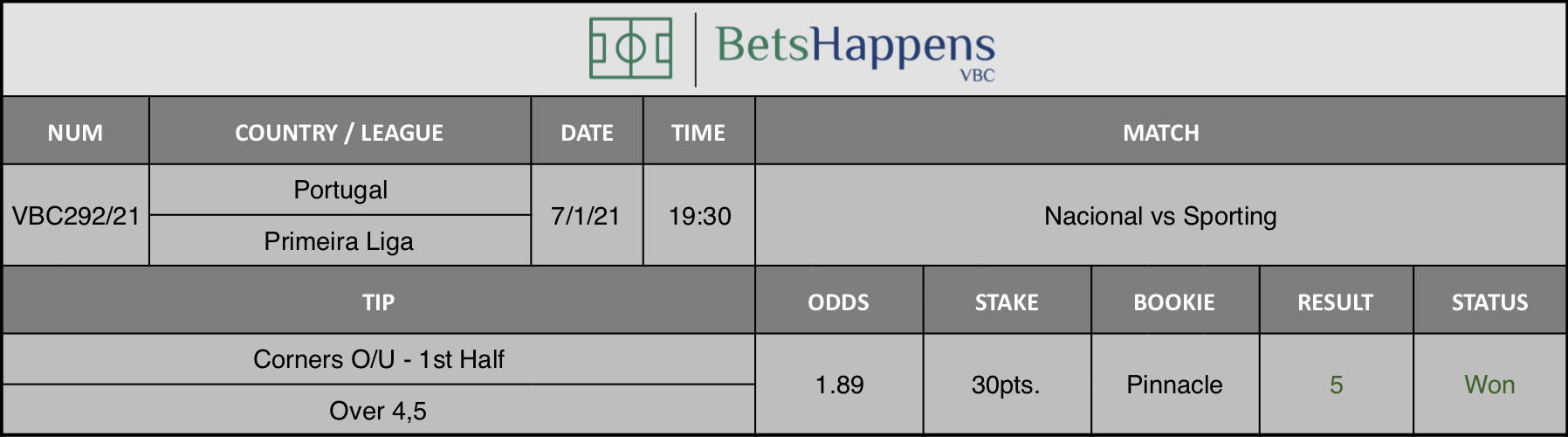 Results of our tip for the Nacional vs Sporting  match where Corners O/U - 1st Half Over 4,5 is recommended.