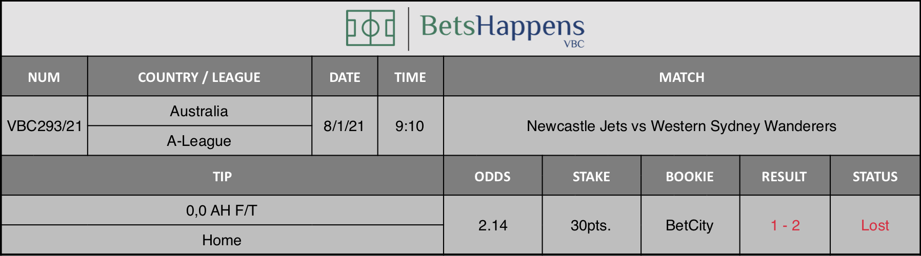 Results of our tip for the Newcastle Jets vs Western Sydney Wanderers  match where 0,0 AH F/T  Home is recommended.