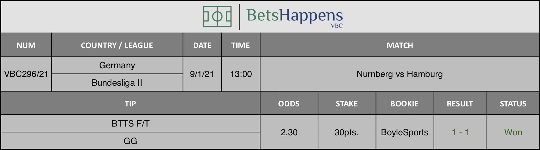 Results of our tip for the Nurnberg vs Hamburg  match where BTTS F/T  GG is recommended.