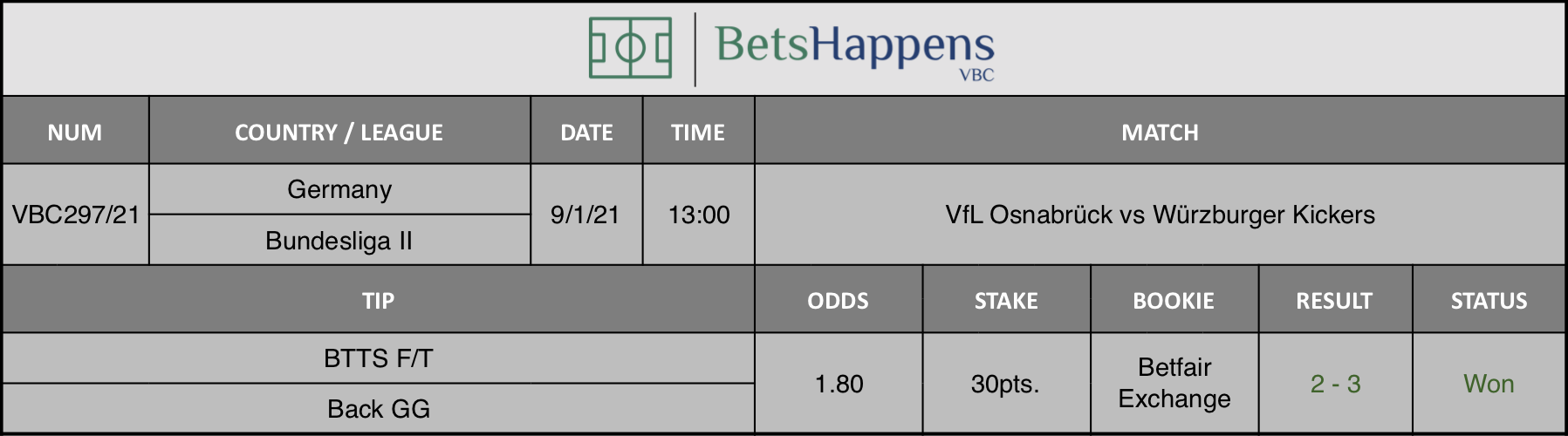 Results of our tip for the VfL Osnabrück vs Würzburger Kickers  match where BTTS F/T  Back GG is recommended.