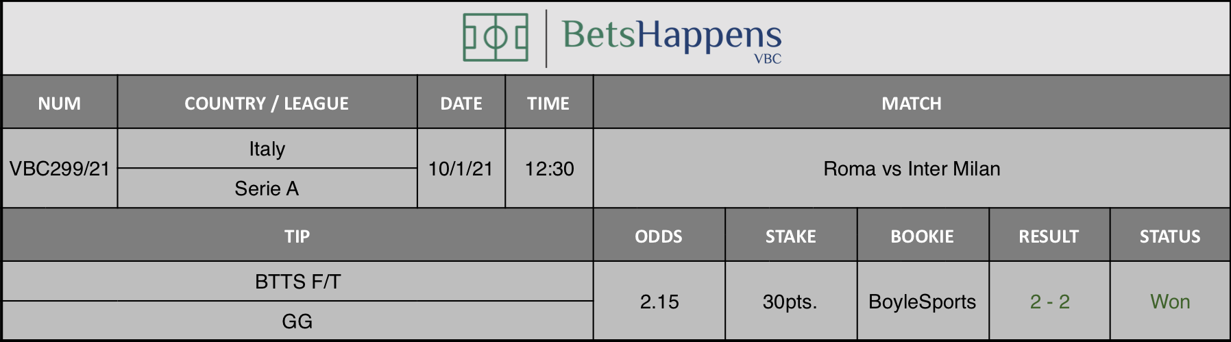 Results of our tip for the Roma vs Inter Milan  match where BTTS F/T  GG is recommended.