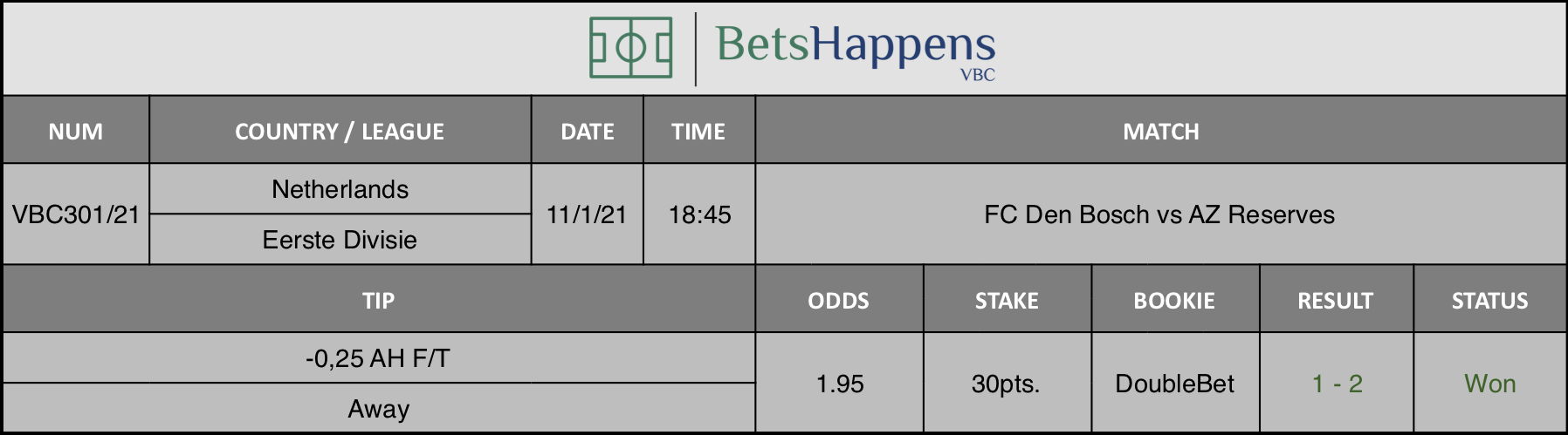 Results of our tip for the FC Den Bosch vs AZ Reserves  match where -0,25 AH F/T Away is recommended.