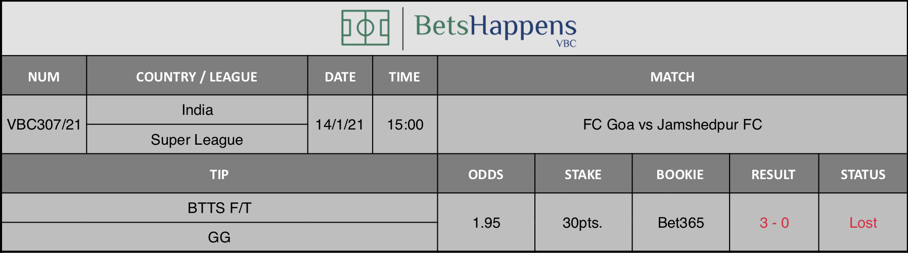 Results of our tip for the FC Goa vs Jamshedpur FC  match where BTTS F/T  GG is recommended.