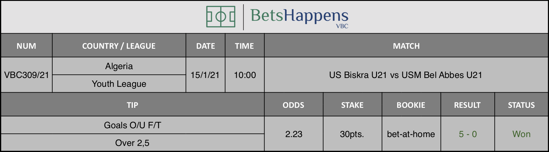 Results of our tip for the US Biskra U21 vs USM Bel Abbes U21  match where Goals O/U F/T Over 2,5 is recommended.