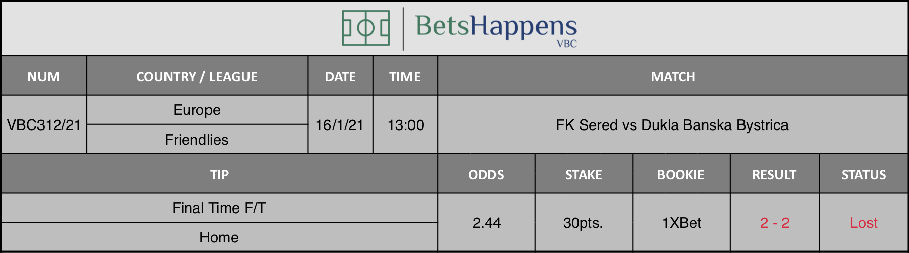 Results of our tip for the FK Sered vs Dukla Banska Bystrica   match where Final Time F/T Home is recommended.