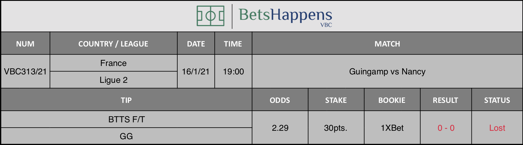 Results of our tip for the Guingamp vs Nancy match where BTTS F/T  GG is recommended.