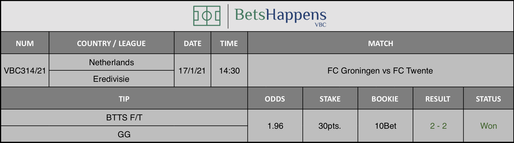 Results of our tip for the FC Groningen vs FC Twente match where BTTS F/T  GG is recommended.