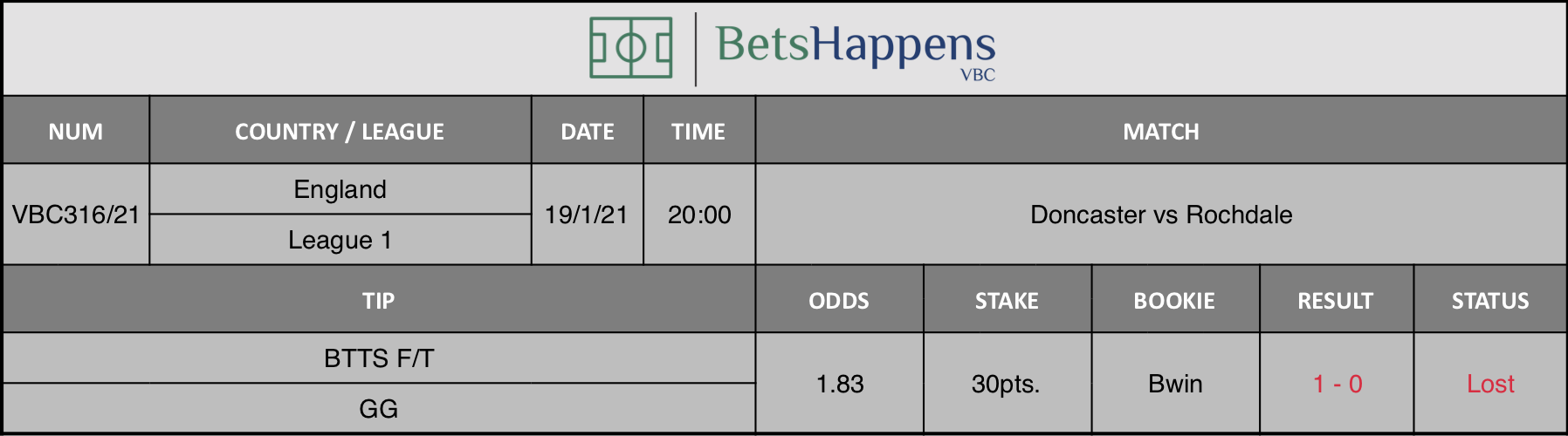 Results of our tip for the Doncaster vs Rochdale match where BTTS F/T  GG is recommended.
