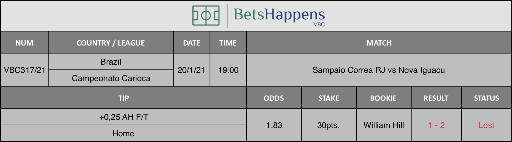 Results of our tip for the Sampaio Correa RJ vs Nova Iguacu match where +0,25 AH F/T  Home is recommended.