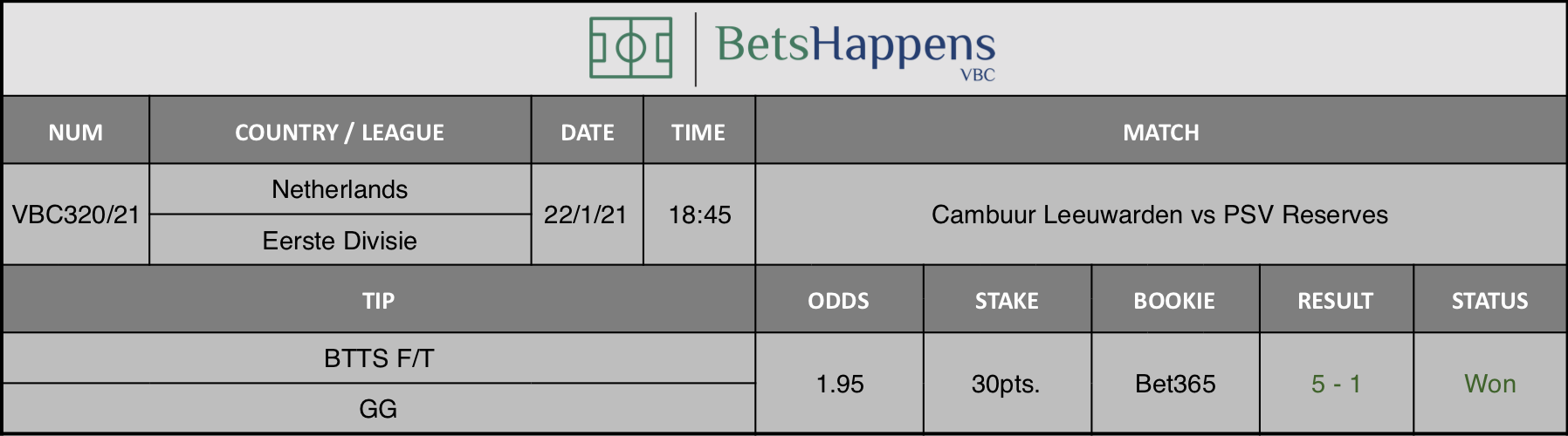 Results of our tip for the Cambuur Leeuwarden vs PSV Reserves match where BTTS F/T  GG is recommended.