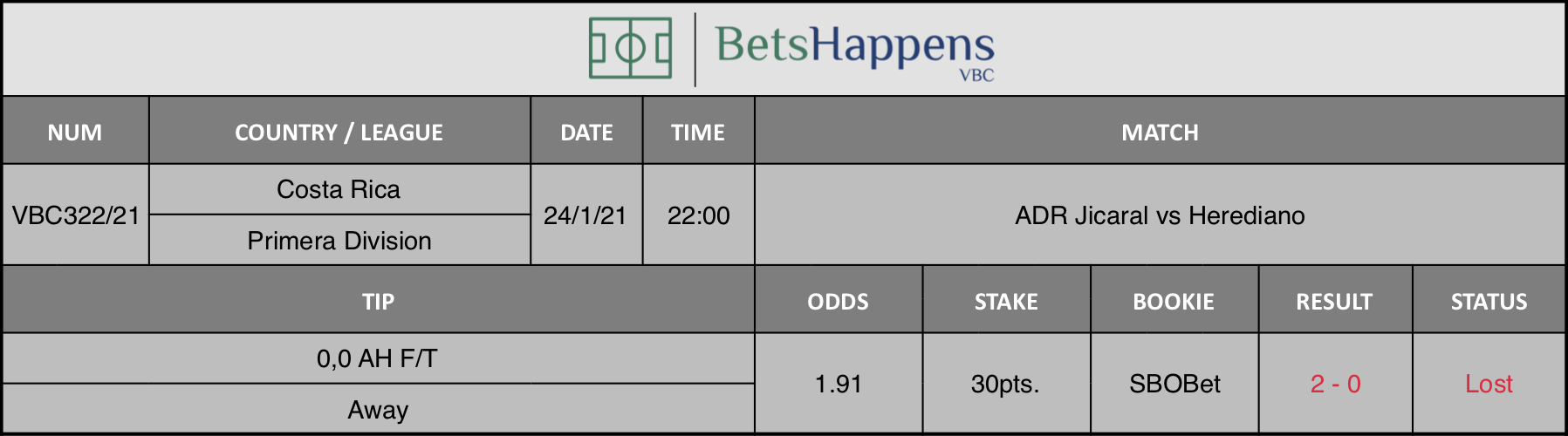 Results of our tip for the ADR Jicaral vs Herediano match where 0,0 AH F/T  Away is recommended.