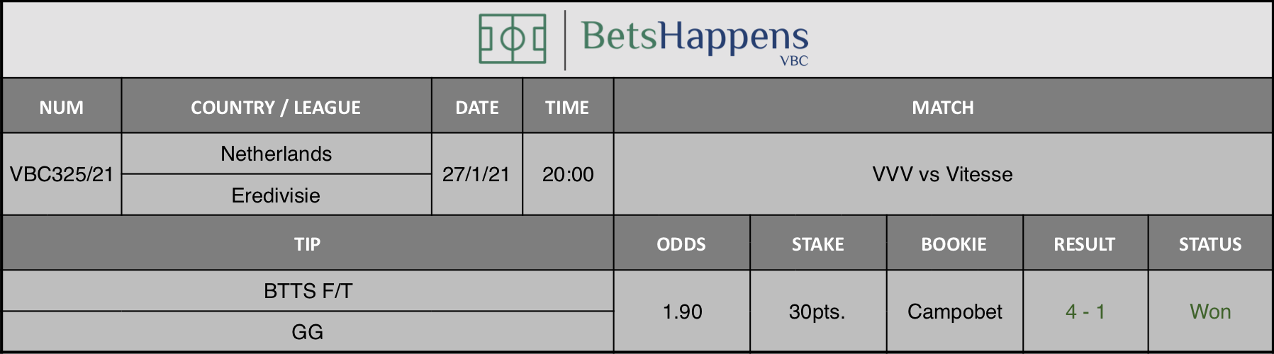 Results of our tip for the VVV vs Vitesse match where BTTS F/T  GG is recommended.