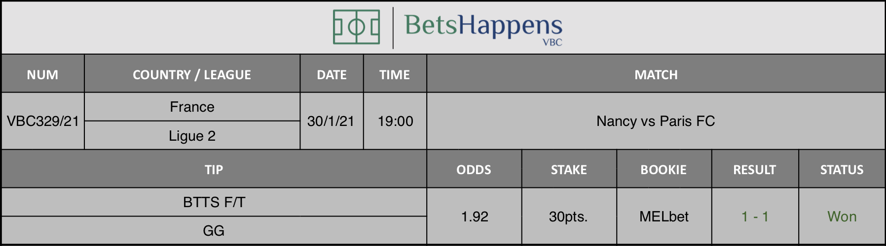 Results of our tip for the Nancy vs Paris FC match where BTTS F/T  GG is recommended.