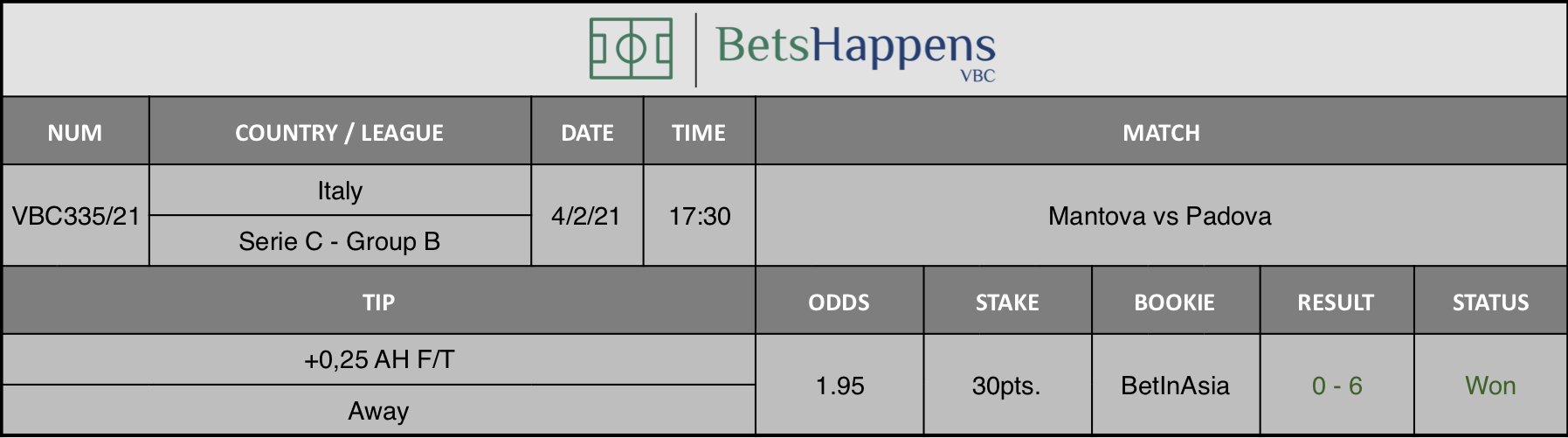 Results of our tip for the Mantova vs Padova match where +0,25 AH F/T Away is recommended.
