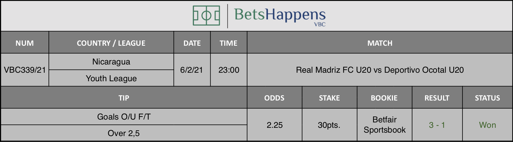 Results of our tip for the Real Madriz FC U20 vs Deportivo Ocotal U20 match where Goals O/U F/T Over 2,5 is recommended.