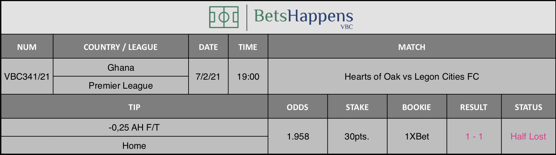Results of our tip for the Hearts of Oak vs Legon Cities FC match where -0,25 AH F/T Home is recommended.