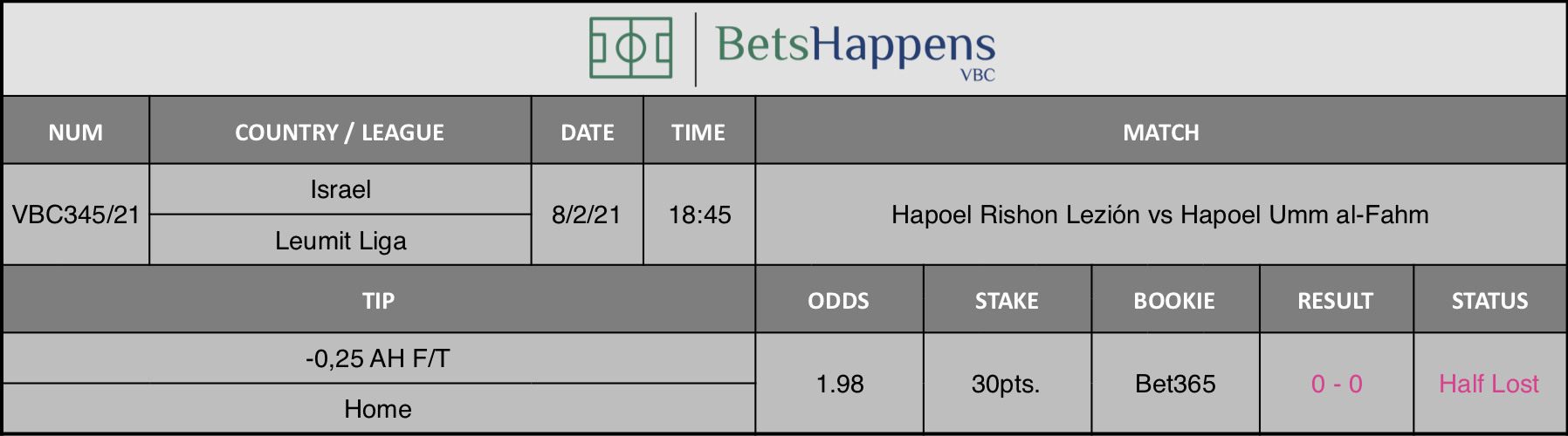 Results of our tip for the Hapoel Rishon Lezión vs Hapoel Umm al-Fahm match where -0,25 AH F/T Home is recommended.