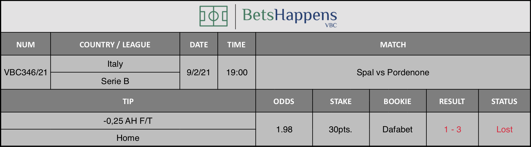 Results of our tip for the Spal vs Pordenone match where -0,25 AH F/T Home is recommended.