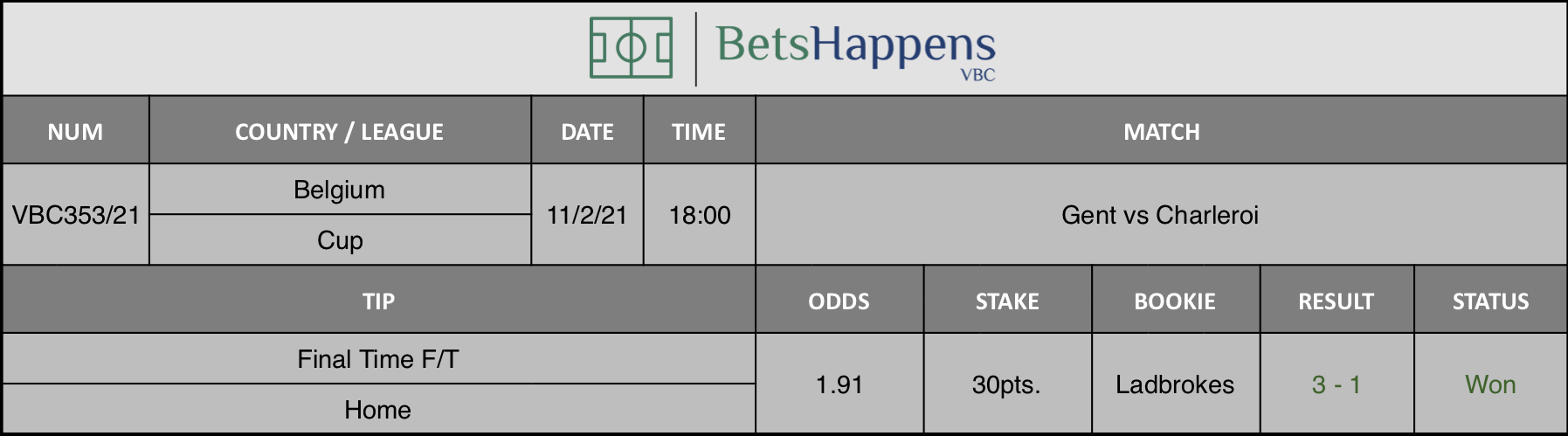 Results of our tip for the Gent vs Charleroi match where Final Time F/T Home is recommended.