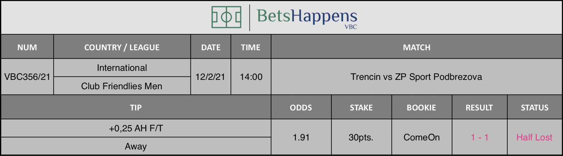 Results of our tip for the Trencin vs ZP Sport Podbrezova match where +0,25 AH F/T - Away is recommended.