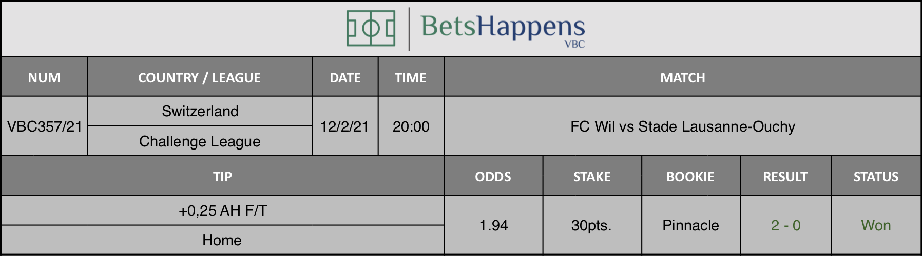 Results of our tip for the FC Wil vs Stade Lausanne-Ouchy match where +0,25 AH F/T - Home is recommended.