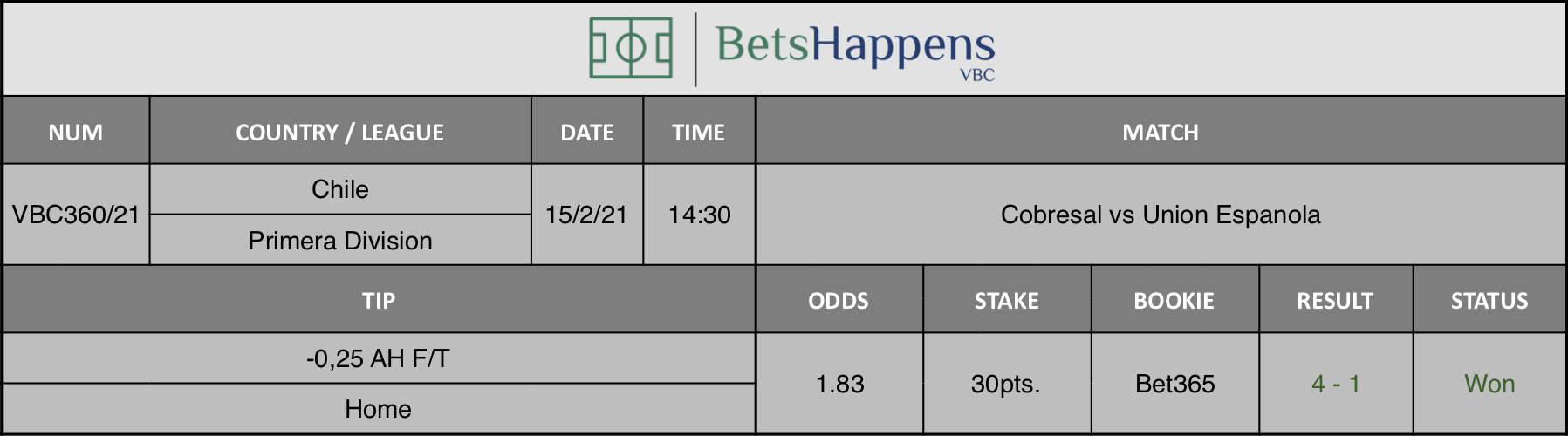 Results of our tip for the Cobresal vs Union Espanola match where -0,25 AH F/T Home is recommended.