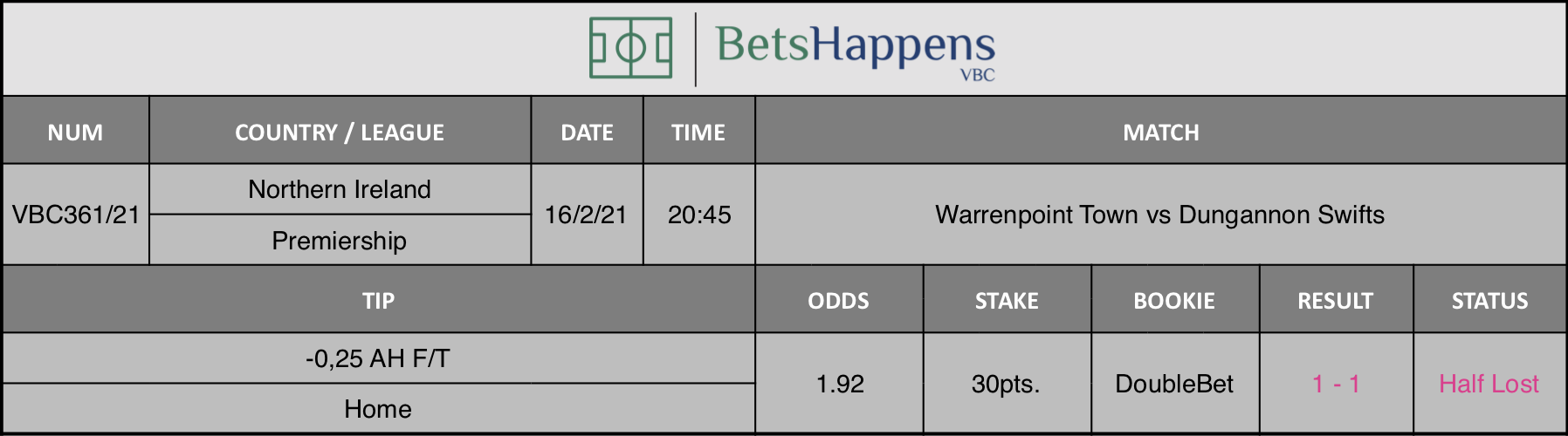 Results of our tip for the Warrenpoint Town vs Dungannon Swifts match where -0,25 AH F/T Home is recommended.